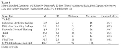Alexithymia and Memory for Facial Emotions