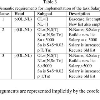 (PDF) UsingWeighted Constraints to Diagnose Errors in